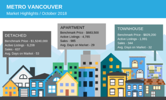 Home listings at four-year October high as sales remain below typical levels